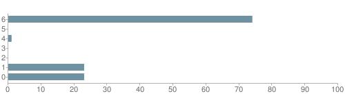 Chart?cht=bhs&chs=500x140&chbh=10&chco=6f92a3&chxt=x,y&chd=t:74,0,1,0,0,23,23&chm=t+74%,333333,0,0,10|t+0%,333333,0,1,10|t+1%,333333,0,2,10|t+0%,333333,0,3,10|t+0%,333333,0,4,10|t+23%,333333,0,5,10|t+23%,333333,0,6,10&chxl=1:|other|indian|hawaiian|asian|hispanic|black|white